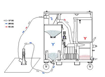 自动循环回收喷砂机